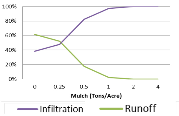 Ground Cover Impacts on Infiltration graph
